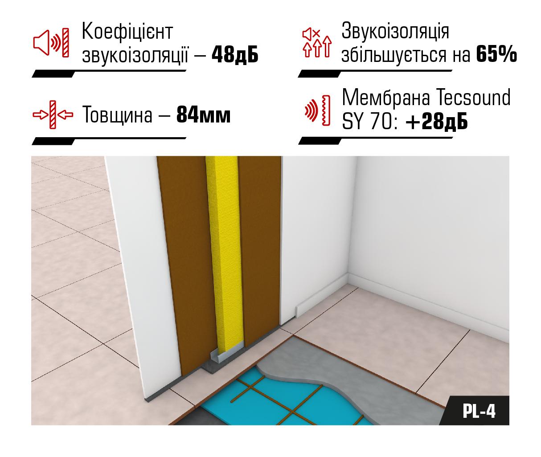 Система звукоізоляції міжкімнатних перегородок PI-4