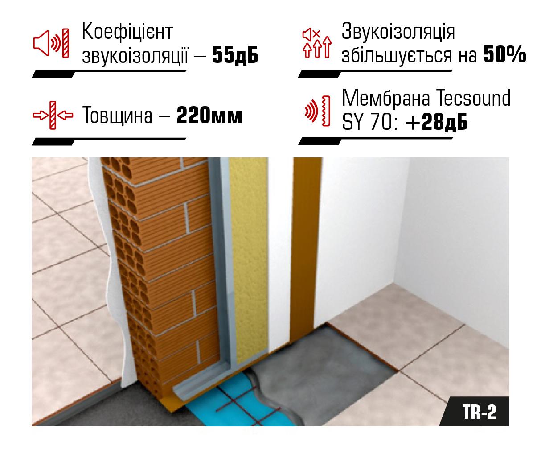 Система звукоізоляції міжквартирних перегородок TR-2
