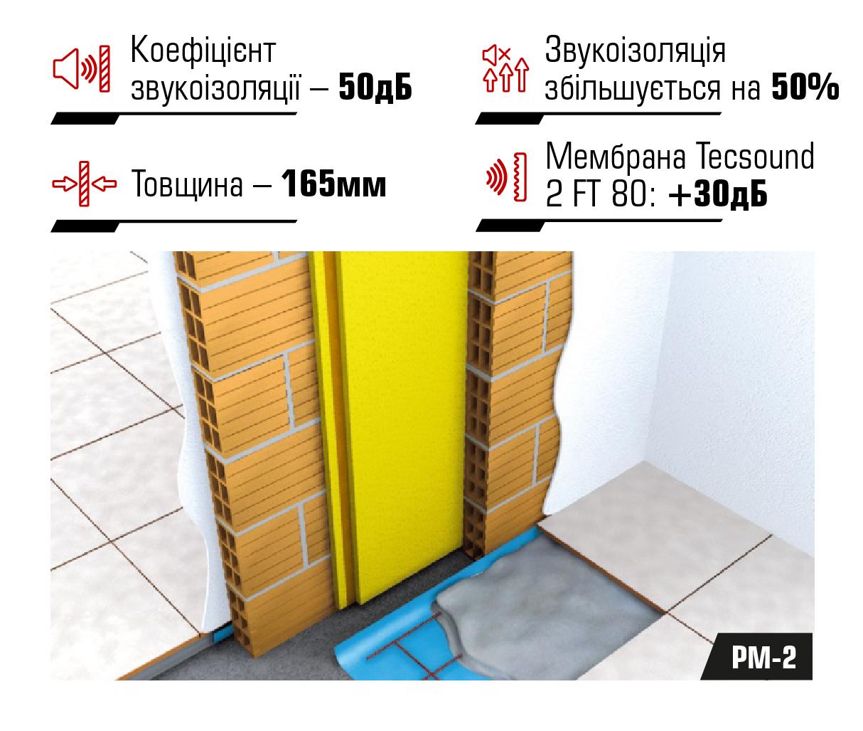 Система звукоізоляції міжквартирних перегородок PM-2