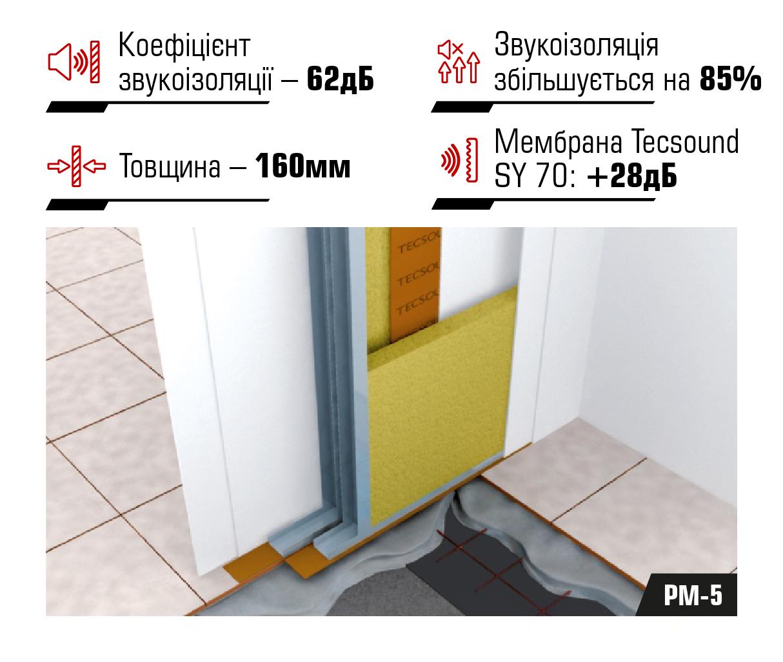 Система звукоізоляції міжквартирних перегородок PM-5