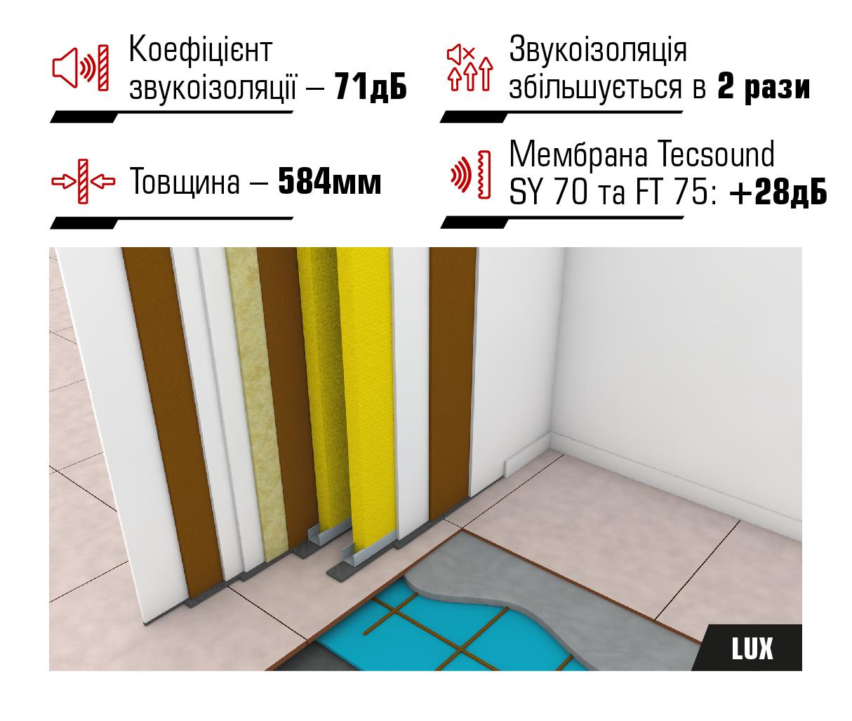 Система звукоізоляції кінотеатрів LUX