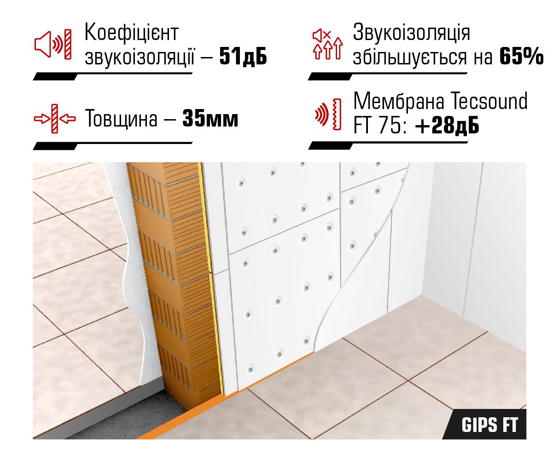 Звукоізоляційні панелі Tecsound® GIPS FT