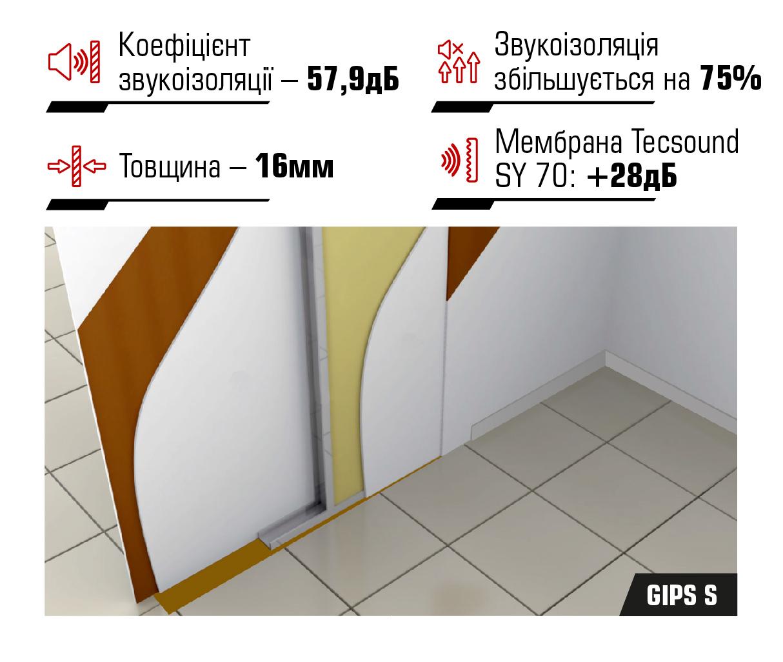 Звукоізоляційні панелі Tecsound® GIPS S