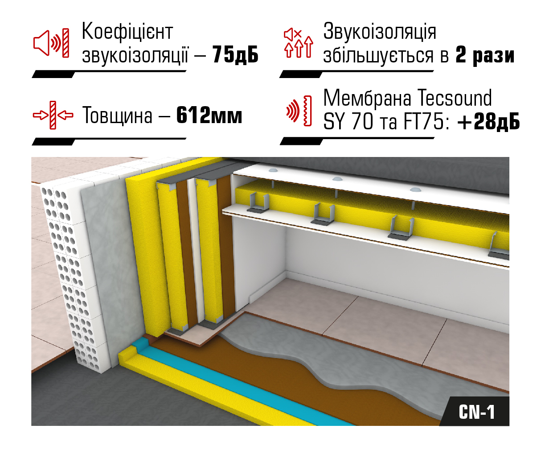 Система для звукоізоляції кінотеатрів CN-1